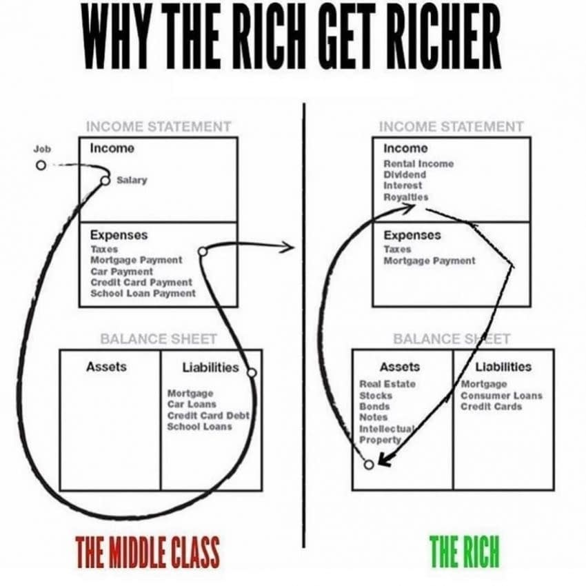 Rich dad poor dad lessons
