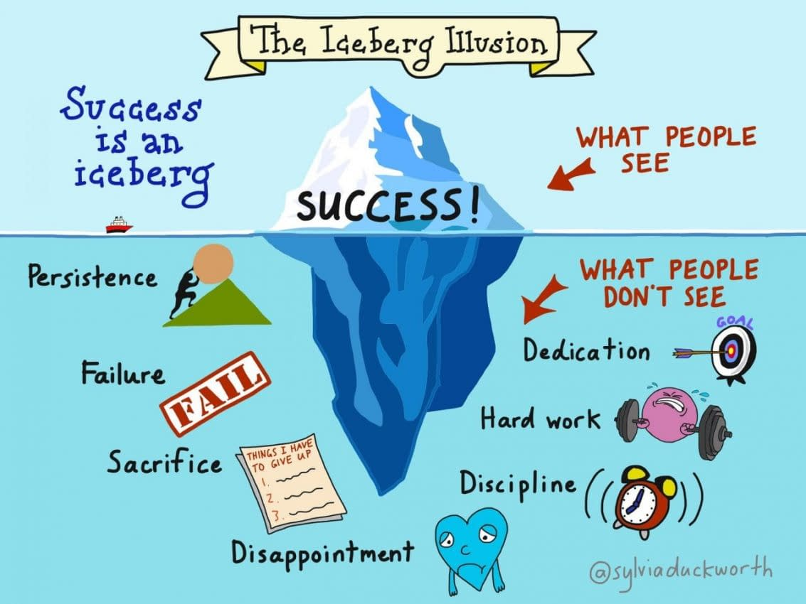 UNDERSTAND THE ICEBERG THEORY OF SUCCESS