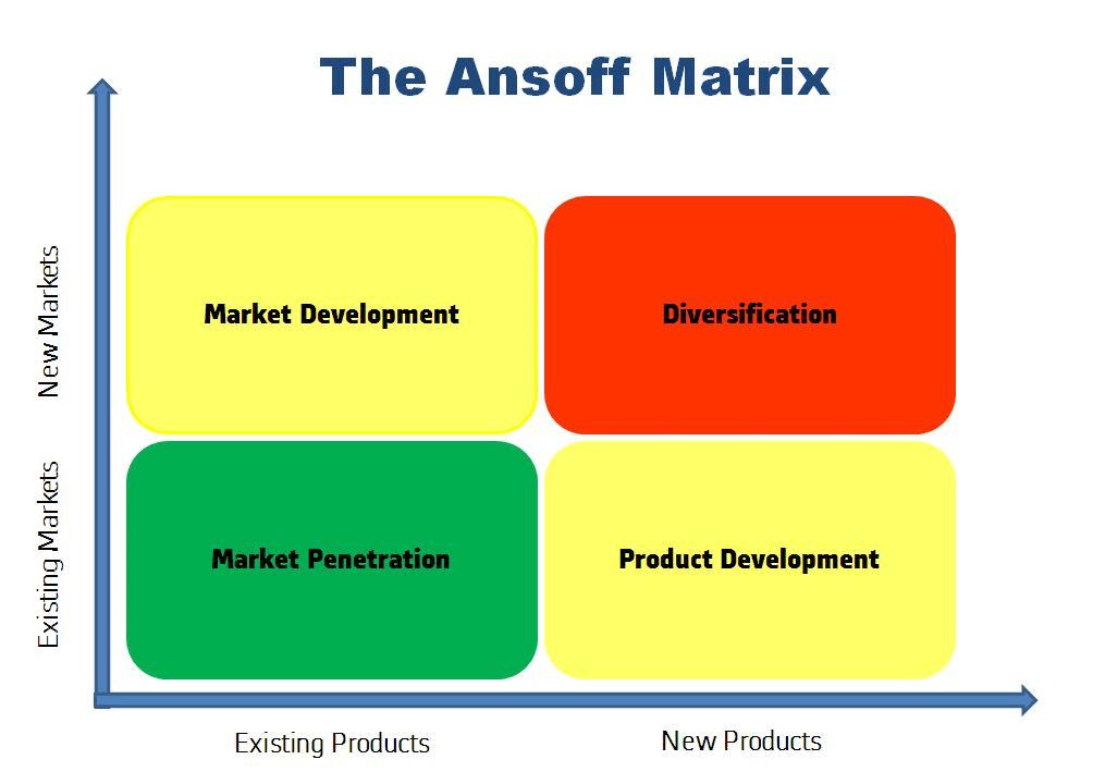 ANSOFF MATRIX:  4 PATHS TO BUSINESS GROWTH